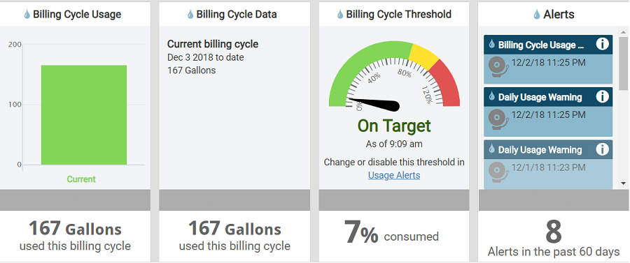 Screenshot of Customer Usage Portal dashboard, showing water usage data and alerts.