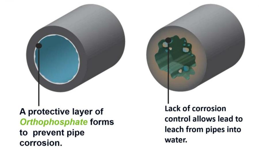 Graphic comparing a pipe with a protective layer of orthophosphate to one without.