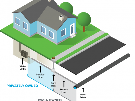 Infographic illustrating the location of the water main that is owned by PWSA and the portion owned by the private property owner.