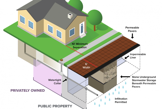 3D diagram of a permeable pavers system in the public street next to a private property