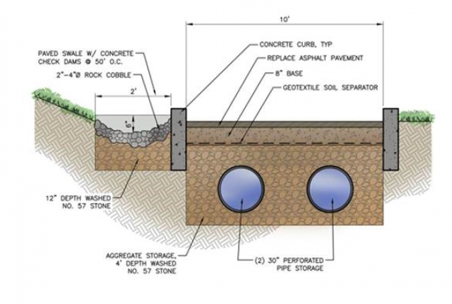 Schematic of the stormwater storage system for the Phillips Park Stormwater Project